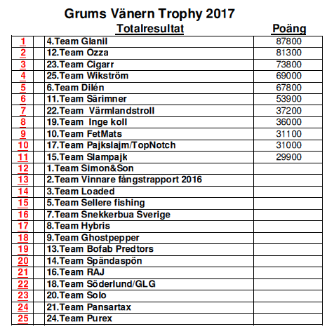 Vänern Trophy 2017