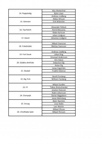 VPO vår 18 startlista 2