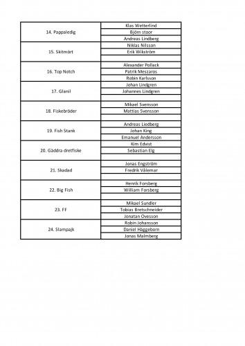 VPO vår 18 startlista